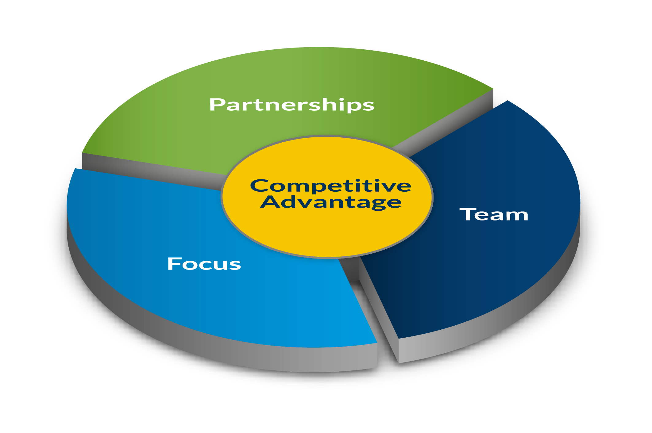 Competitive advantage diagram en